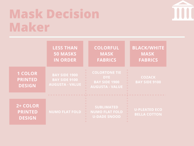 GH Mask Decision Maker